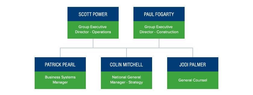 executive-management-chart